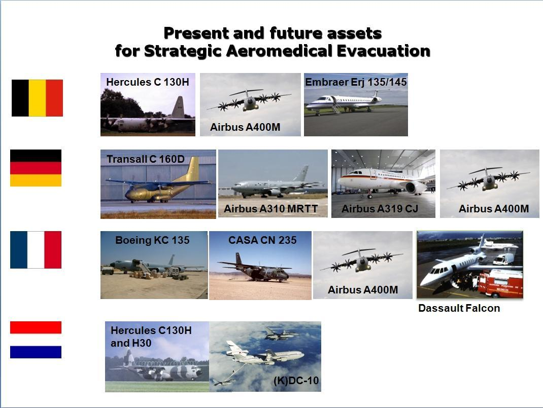 Overview of present and future MedEvac aircraft